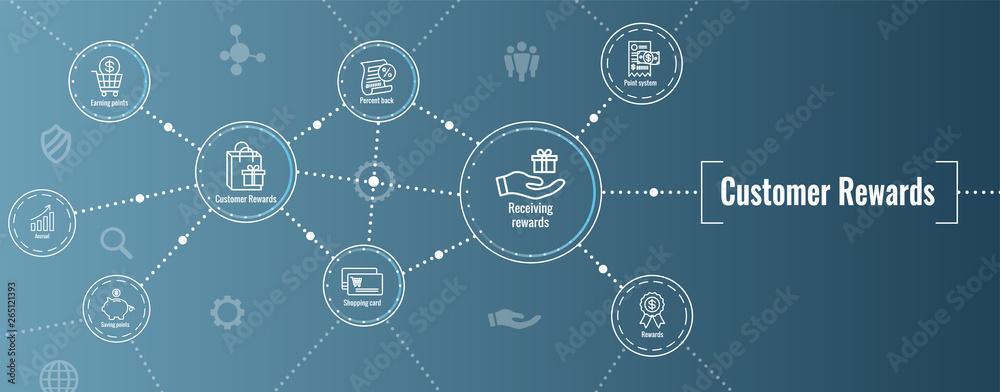Fototapeta Customer Rewards Icon Set and Web Header Banner Design