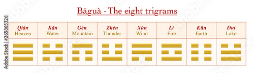 Fotografie, Obraz  Trigrams with chinese names and their meanings - chart with eight golden symbols from Bagua of I Ching