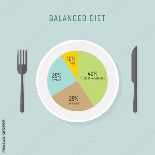 Healthy diet food, balance nutrition plate Wallpaper Mural