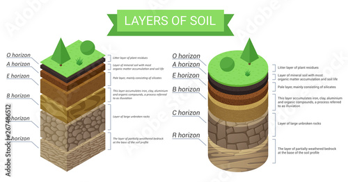 Fotografija Education isometric diagram and detailed description of soil layers