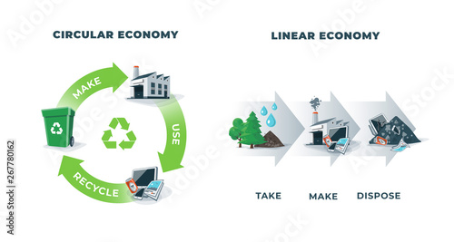 Fototapeta Comparing circular and linear economy showing product life cycle. Natural resources taken to manufacturing. After usage product is recycled or disposed. Waste recycling isolated on white background. obraz