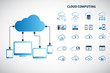 Cloud computing - Devices connected to the