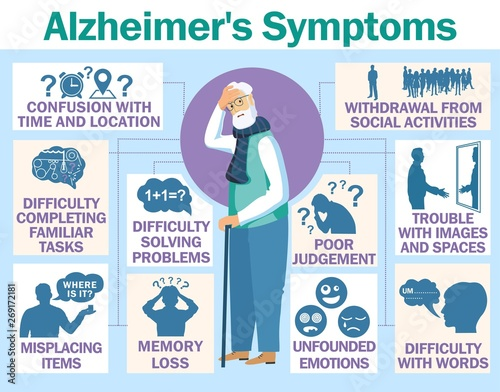 Photo Alzheimer's disease vector infographic about signs and symptoms