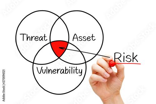 Fotografía  Risk Assessment Diagram Concept