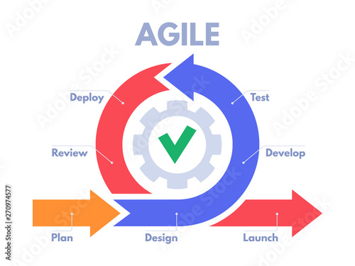 Fotografering Agile development process infographic