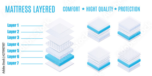 Photo Matress layered with comfort, high quality and protection.