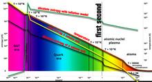 Big Bang And A Absolute Entrop...