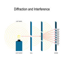 Interference And Diffraction O...