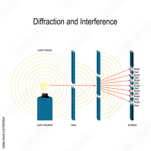 Vászonkép Interference and diffraction of light waves