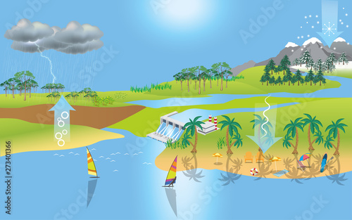 Canvas Prints Blue landscape of water cycle