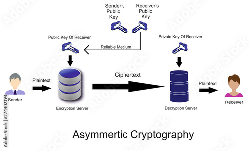 Photo This is asymmetric cryptography