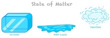 State Of Matter. Water Change....