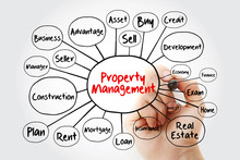 Property Management Mind Map F...