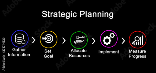 Fotomural  Five Steps in Strategic Planning