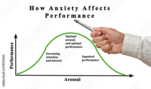 Dependency of performance on anxiety and arousal Canvas Print