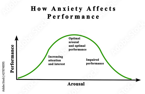Fotomural Depenndency of performance on anxiety and arousal
