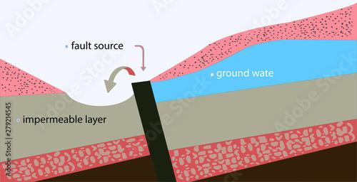 underground water resources Canvas Print
