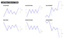 Continuation Pattern Of Stock Chart Compilation