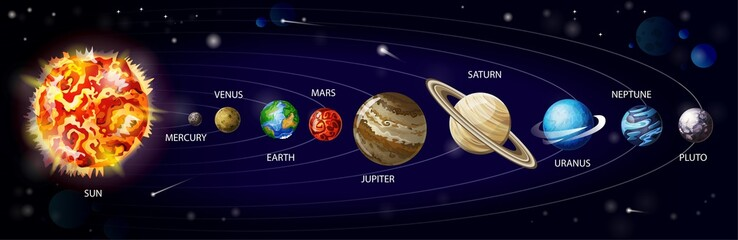 Solar system cartoon vector. Planets of solar system orbiting around sun on cosmic background with meteorites and asteroids, infographic illustration for school education or space exploration