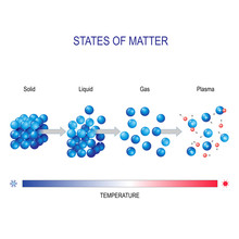 Matter In Different States For...