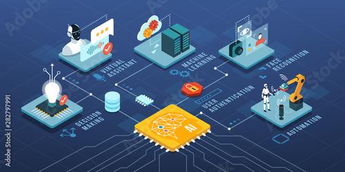 Obraz na plátne Artificial intelligence and automation