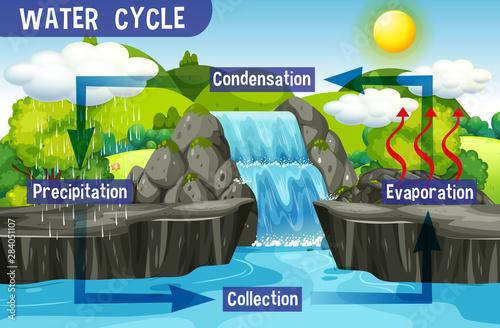Photo sur Toile Jeunes enfants Water cycle process on Earth - Scientific