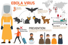 Design Of Details Ebola Virus Sign Symptoms And Prevention Infographics Vector Concept. Health And Medical Vector Illustration.