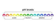 Color Coded PH Level In Water ...