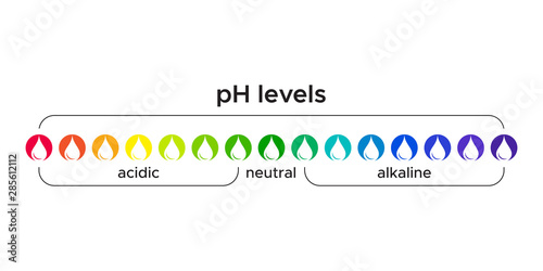 color coded pH level in water for acid and alkaline Canvas Print