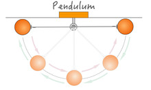Pendulum Movement, Energy.  Three Forces Work Directly On The Pendulum, The Mass Of The Bob, Gravity And The Tension In The String. Pendulum Motion. Pendulum Bob. Physical  Education Vector