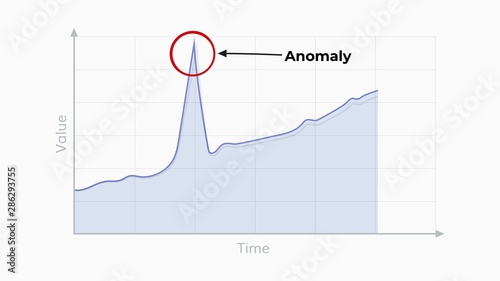 Photo Anomaly detection graph illustration .