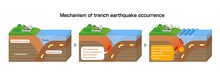 Mechanism Of Trench Earthquake Occurrence. 3 Dimensions View Vector Illustration.