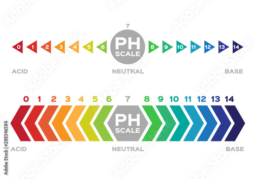 ph scale vector graphic . acid to base Canvas Print