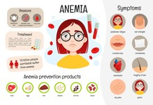 Vector Medical Poster Anemia. ...