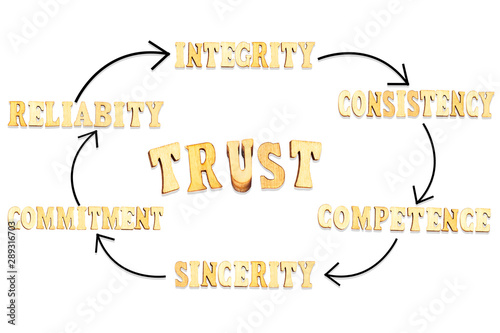 Carta da parati  TRUST process, business concept