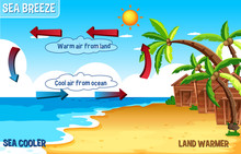 Diagram Of Sea Breeze With Lan...