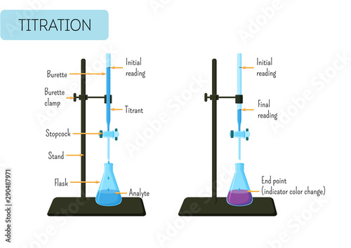 Valokuva  Laboratory experiment of acid base titration with glass burette and Erlenmeyer flask and text