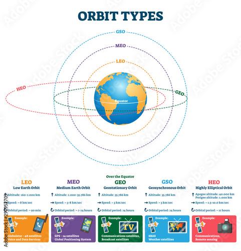 Valokuvatapetti Orbit types vector illustration