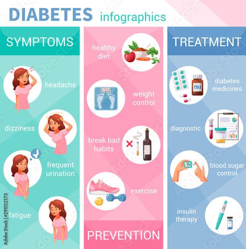 Fotografie, Obraz  Diabetes Cartoon Infographics