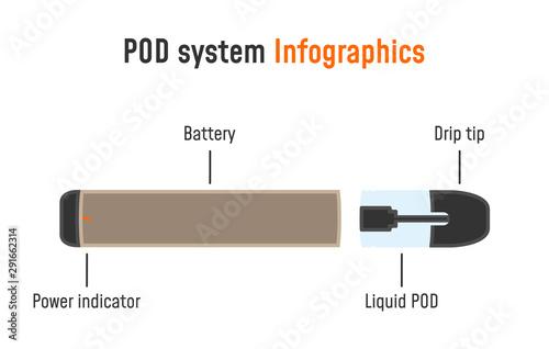 Cuadros en Lienzo  Electronic cigarette infographics. POD system parts.