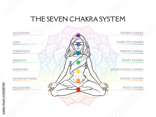 Seven chakra system in human body, infographic with meditating yogi woman, vecto Canvas Print