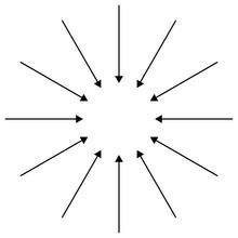 Inward Circular, Radial Arrows...