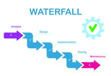 Waterfall Development Process....