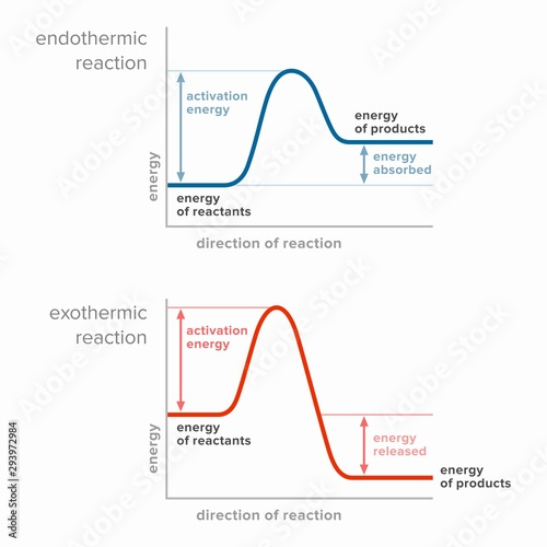 Photo Activation energy in endothermic and exothermic reactions.