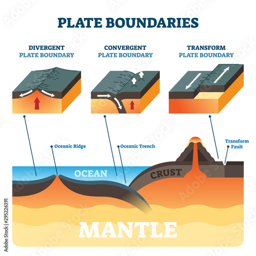 Valokuvatapetti Plate boundaries vector illustration