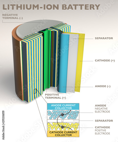 How a lithium ion battery works, 3d render, section Wallpaper Mural
