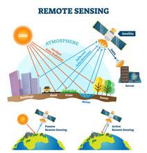 Remote Sensing Vector Illustration. Satellite Data Wave Acquisition Scheme.