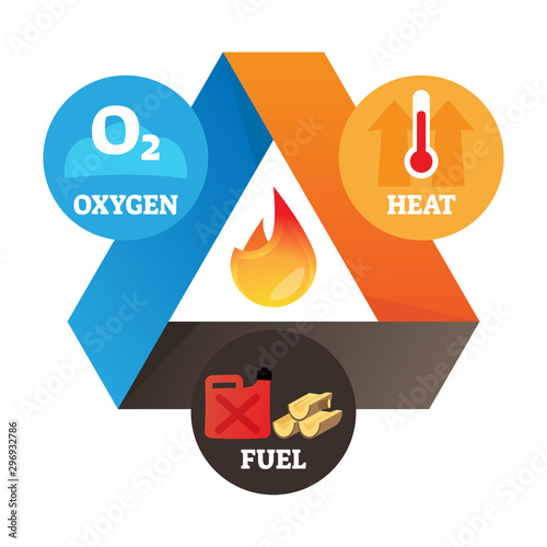 Obraz na płótnie Fire triangle vector illustration