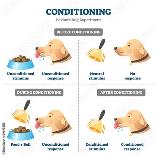Photo Conditioning vector illustration