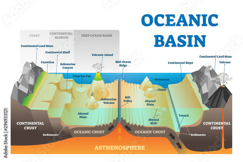 Ocean basin structure vector illustration Canvas Print